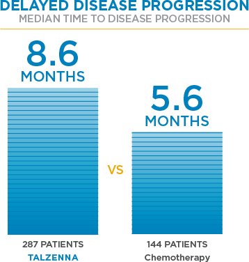 Delaying disease progression